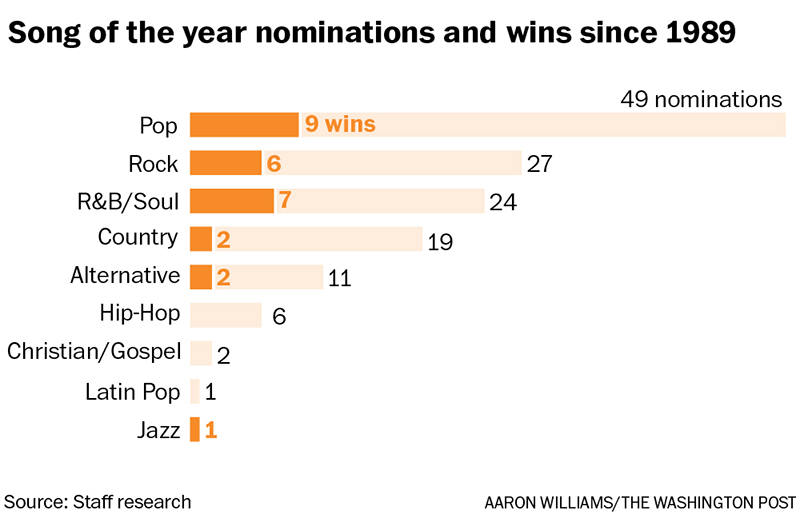 songs_of_the_year_1989_2015_washington_post